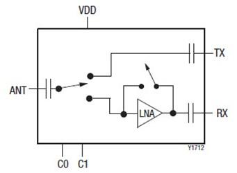 5 GHz, 802.11ac Switch/Low-Noise Amplifier Front End Module: SKYA21041