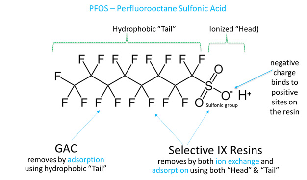 Polishing PFAS To Non-Detect Levels Using PFAS-Selective