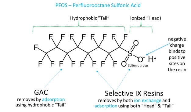 Polishing PFAS To Non-Detect Levels Using PFAS-Selective Resin