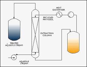 Advanced Extraction Technology From U K Licensed To R C