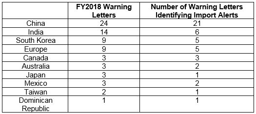 An Analysis Of FDA FY2018 Drug GMP Warning Letters