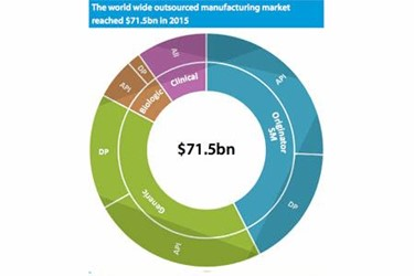 Outsourced Pharmaceutical Manufacturing Grows To $76 Billion