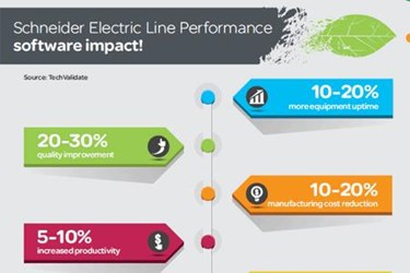 Line Performance For Real-Time Success In Packaging Line Performance