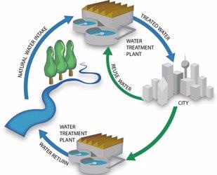 Water-reuse-cycle.jpg