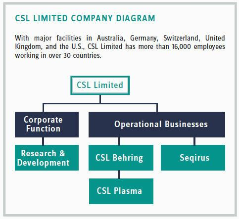 The Secrets To CSL Limited's Incredible Revenue Growth