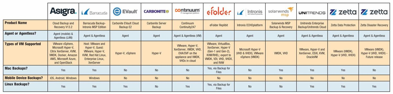 Product Comparison Backup And Recovery Software