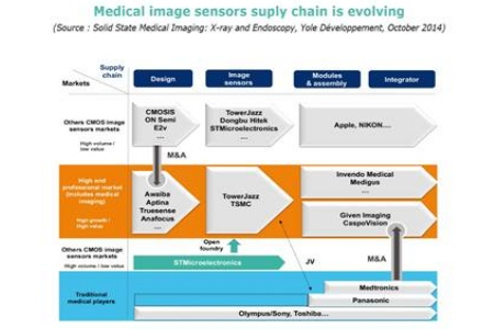 Medical Imaging Market Companies Play A New Game
